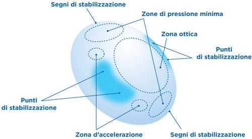 f32afcca3f Sfrutta il naturale movimento delle palpebre sulle 4 zone di accelerazione e  permette alla lente di riallinearsi velocemente se, ruotando, ...